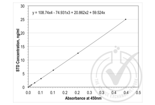 ELISA validation image for Metalloproteinase Inhibitor 1 (TIMP1) ELISA Kit (ABIN365420)