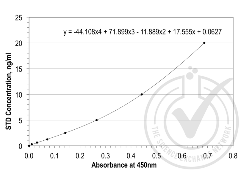 ELISA validation image for Pro-Brain Natriuretic Peptide (NT-ProBNP) ELISA Kit (ABIN368630)