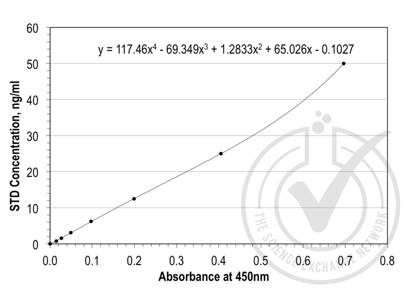ELISA validation image for Tissue Factor Pathway Inhibitor (Lipoprotein-Associated Coagulation Inhibitor) (TFPI) ELISA Kit (ABIN367608)