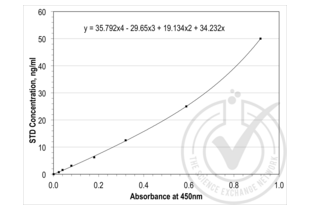ELISA validation image for Transforming Growth Factor, beta 1 (TGFB1) ELISA Kit (ABIN365402)
