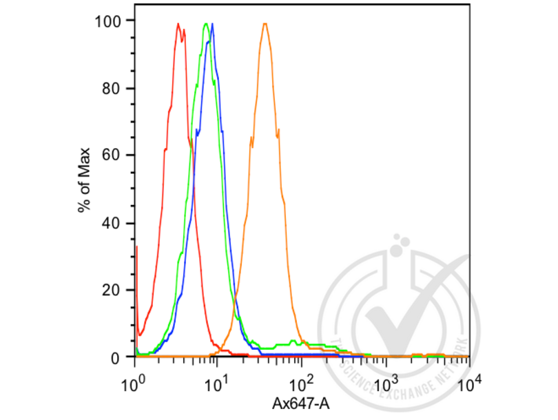 Flow Cytometry validation image for anti-K-Cadherin (CDH6) (AA 310-360) antibody (ABIN715286)