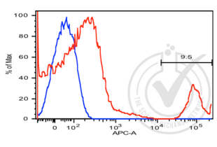 Flow Cytometry validation image for anti-Membrane-Spanning 4-Domains, Subfamily A, Member 1 (MS4A1) antibody (APC) (ABIN2104927)