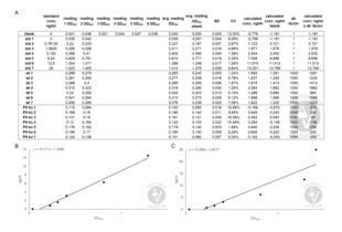ELISA validation image for Complement Factor H (CFH) ELISA Kit (ABIN2859252)