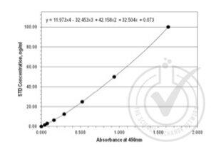 ELISA validation image for Angiopoietin-Like 2 (ANGPTL2) ELISA Kit (ABIN578045)
