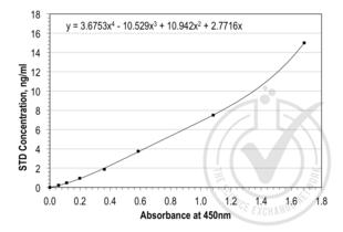 ELISA validation image for CD14 (CD14) ELISA Kit (ABIN457074)
