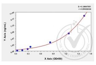 ELISA validation image for Endoglin (ENG) ELISA Kit (ABIN366603)