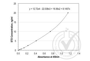 ELISA validation image for Epidermal Growth Factor Receptor (EGFR) ELISA Kit (ABIN837930)