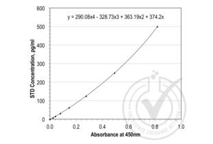 ELISA validation image for Interleukin 18 (IL18) ELISA Kit (ABIN365215)