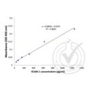 VCAM1 ELISA 试剂盒 (Vascular Cell Adhesion Molecule 1)