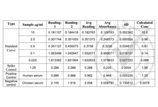 ELISA validation image for beta-2-Microglobulin (B2M) ELISA Kit (ABIN365026)