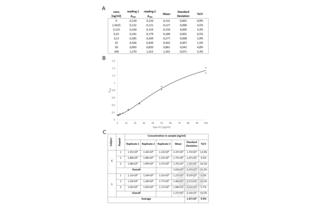 ELISA validation image for Apolipoprotein A-I (APOA1) ELISA Kit (ABIN612662)