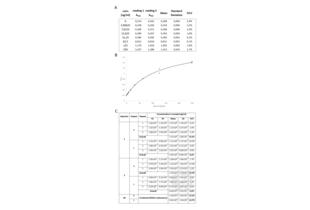 ELISA validation image for Apolipoprotein B (APOB) ELISA Kit (ABIN612664)