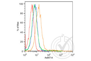 Flow Cytometry validation image for anti-Cadherin 1, Type 1, E-Cadherin (Epithelial) (CDH1) (AA 840-882) antibody (ABIN687682)