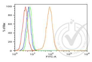 Flow Cytometry validation image for anti-V-Akt Murine Thymoma Viral Oncogene Homolog 1 (AKT1) (AA 445-480) antibody (ABIN725195)
