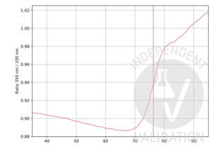 Unfolding Profile validation image for anti-Growth Hormone 1 (GH1) antibody (ABIN235517)