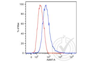 Flow Cytometry validation image for anti-Prostate Specific Antigen (PSA) antibody (ABIN1543584)