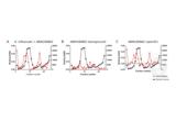 Enzyme Immunoassay validation image for anti-Haemophilus Influenzae antibody (ABIN180862)