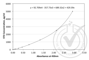 ELISA validation image for Angiogenin, Ribonuclease, RNase A Family, 5 (ANG) ELISA Kit (ABIN365222)
