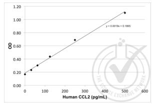 ELISA validation image for Chemokine (C-C Motif) Ligand 2 (CCL2) ELISA Kit (ABIN365052)