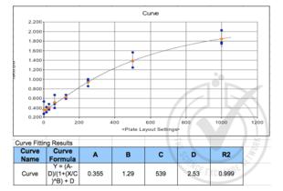 Chemokine (C-C Motif) Ligand 22 (CCL22) ELISA Kit