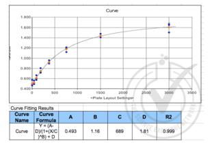 Chemokine (C-X-C Motif) Ligand 16 (CXCL16) ELISA Kit