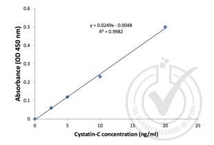 ELISA validation image for Cystatin C (CST3) ELISA Kit (ABIN367853)