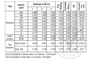 ELISA validation image for Cystatin C (CST3) ELISA Kit (ABIN365082)