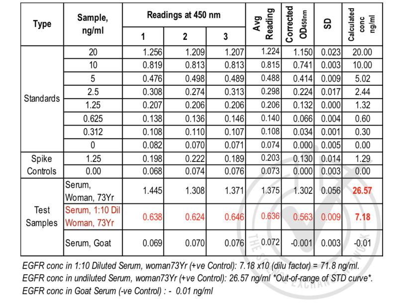 Epidermal Growth Factor Receptor (EGFR) ELISA Kit (2)