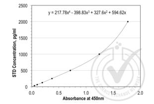 ELISA validation image for Lipocalin 2 (LCN2) ELISA Kit (ABIN365998)