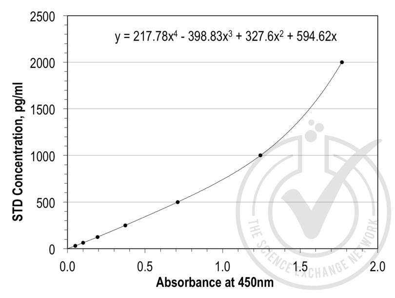 ELISA validation image for Lipocalin 2 (LCN2) ELISA Kit (ABIN365998)