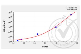 ELISA validation image for Luteinizing Hormone (LH) ELISA Kit (ABIN365639)