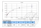 ELISA validation image for Mannan Binding Protein/Mannan Binding Lectin (MBP/MBL) ELISA Kit (ABIN367216)
