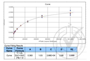 ELISA validation image for Mannose-Binding Lectin (Protein C) 2, Soluble (MBL2) ELISA Kit (ABIN367216)