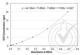 Pro-Brain Natriuretic Peptide (NT-ProBNP) ELISA Kit