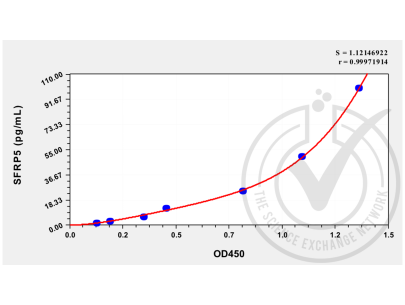 Secreted Frizzled-Related Protein 5 (SFRP5) ELISA Kit