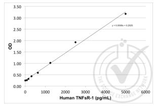 ELISA validation image for Soluble Tumor Necrosis Factor Receptor Type 1 (sTNF-R1) ELISA Kit (ABIN367616)