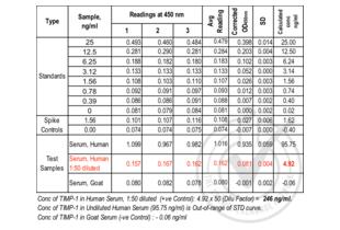 ELISA validation image for TIMP Metallopeptidase Inhibitor 1 (TIMP1) ELISA Kit (ABIN365420)