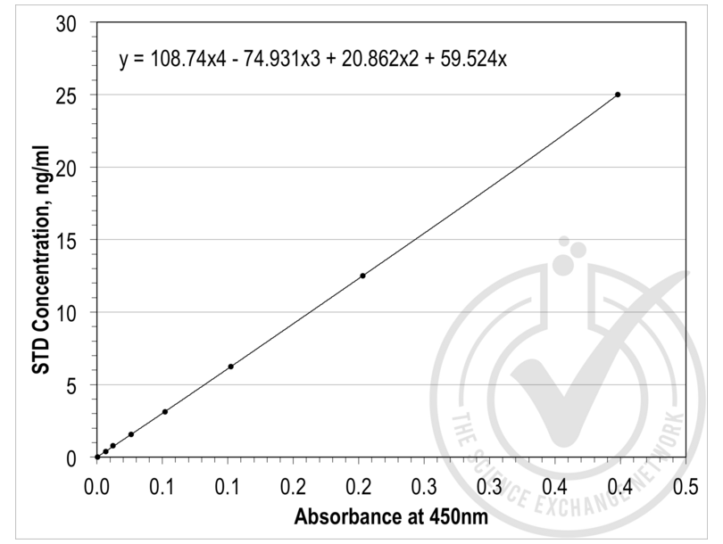 ELISA validation image for TIMP Metallopeptidase Inhibitor 1 (TIMP1) ELISA Kit (ABIN365420)