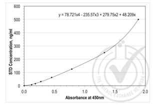 Thrombospondin 1 (THBS1) ELISA Kit