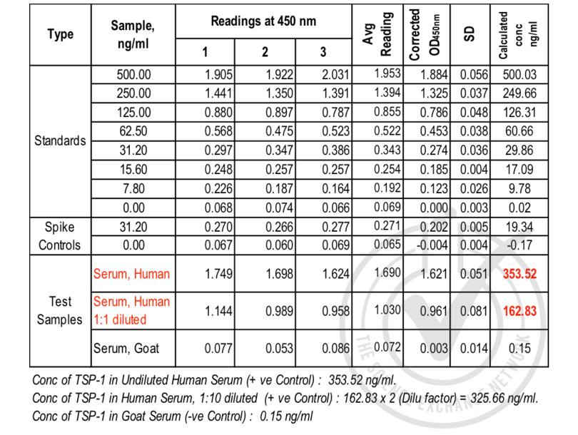 ELISA validation image for Thrombospondin 1 (THBS1) ELISA Kit (ABIN366828)
