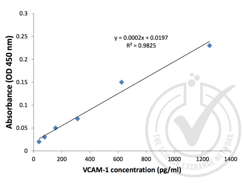ELISA validation image for Vascular Cell Adhesion Molecule 1 (VCAM1) ELISA Kit (ABIN367720)