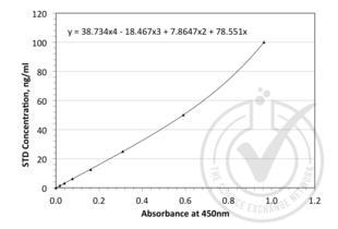 ELISA validation image for alpha-Fetoprotein (AFP) ELISA Kit (ABIN364989)