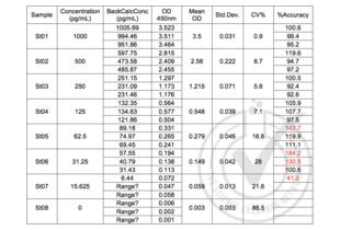 ELISA validation image for Interleukin 8 (IL8) ELISA Kit (ABIN414887)