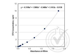 ELISA validation image for Matrix Metallopeptidase 9 (Gelatinase B, 92kDa Gelatinase, 92kDa Type IV Collagenase) (MMP9) ELISA Kit (ABIN415059)