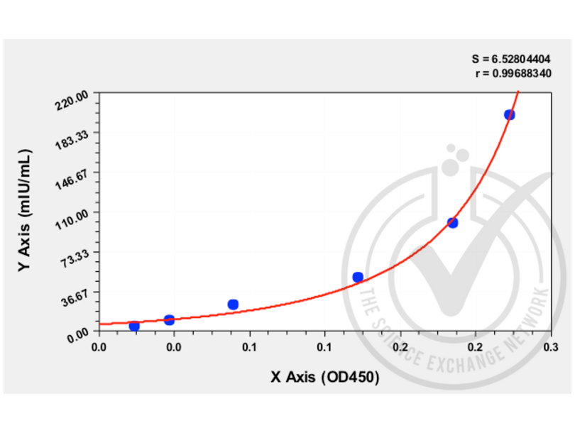 ELISA validation image for Luteinizing Hormone (LH) ELISA Kit (ABIN512262)