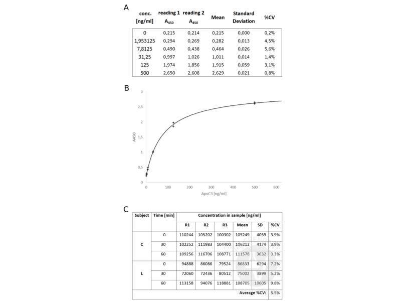 Apolipoprotein C-III (APOC3) ELISA Kit