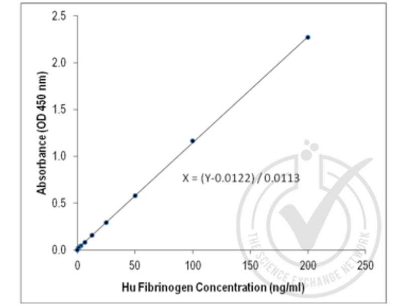 ELISA validation image for anti-Fibrinogen antibody (ABIN673854)