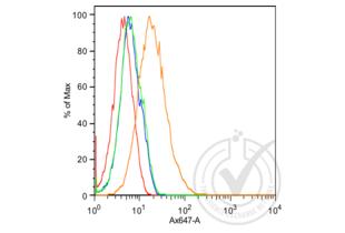 Flow Cytometry validation image for anti-K-Cadherin (CDH6) (AA 281-380) antibody (ABIN715286)