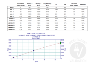Lipid Interaction Assay validation image for Thyroid Peroxidase (TPO) protein (ABIN934717)