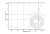 Unfolding Profile validation image for anti-HPV-18 E2 (AA 1-83) antibody (ABIN457548)